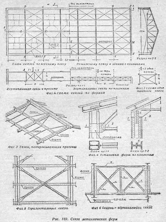 Металлические конструкции  Фермы